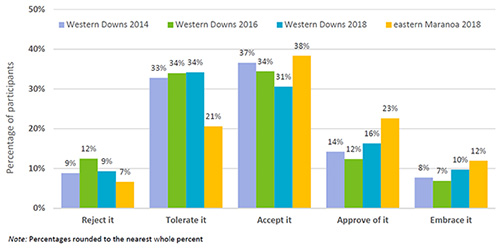 Bar chart showing the attitudes towards CSG development: Western Downs 2014-2016-2018 and eastern Maranoa 2018.