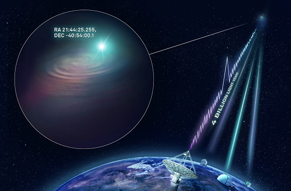 Artists impression of signals coming from space to the ASKAP telescope on earth.